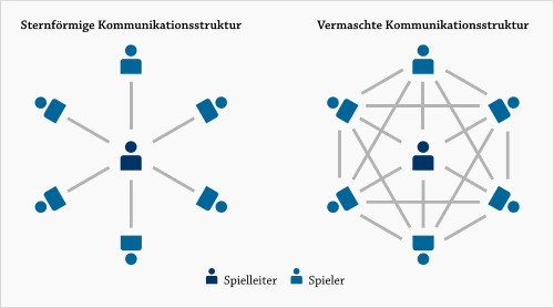 Sternförmige und Vermaschte Kommunikationsstrukturen